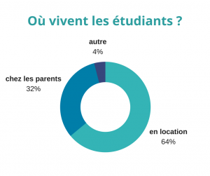 Etudiants gestion locative paris